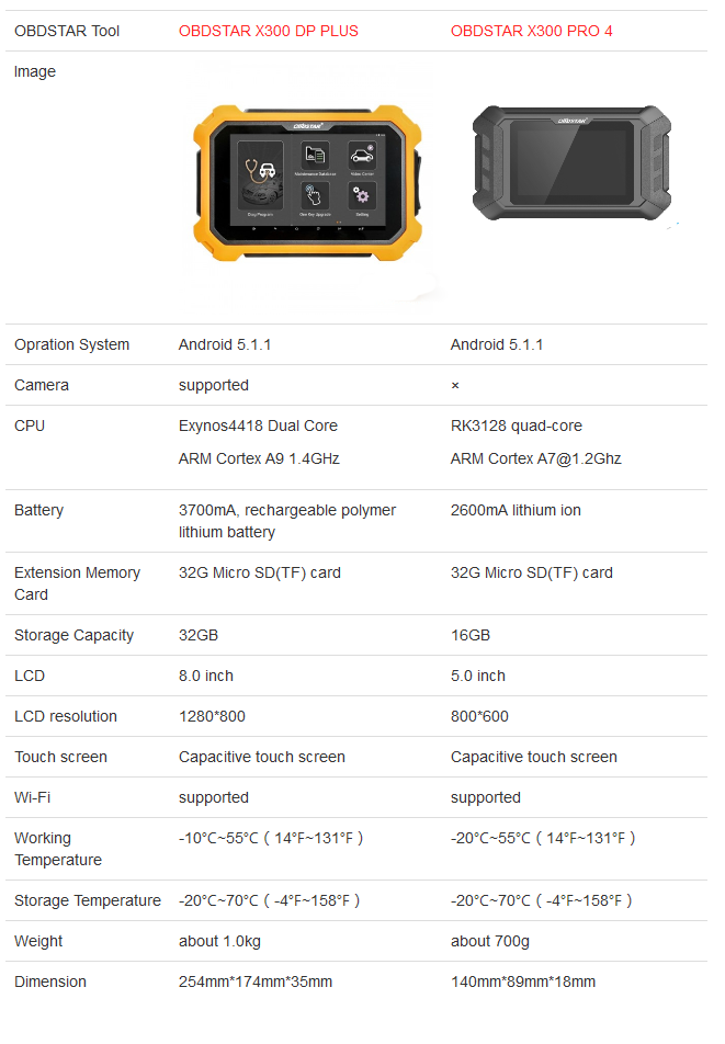 OBDSTAR-X300-Pro4-VS-X300-DP-PLUS-1
